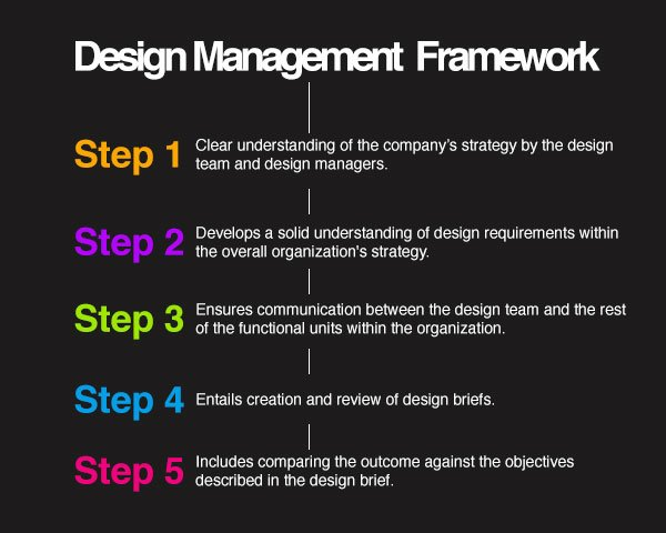 design management framework