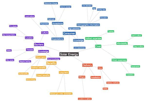 text 2 mind map