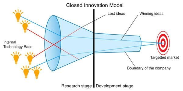 closed innovation model