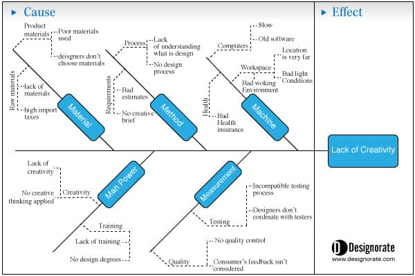 Problem solving using cause and effect diagram ishikawa diagram ccuart Image collections