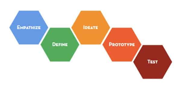 d.school design thinking