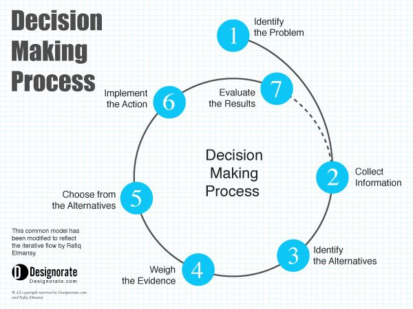 explain the decision making process with You need to analyse and evaluate all the important factors in making the decision  explain your reasoning and  we really only trust conscious decision making.