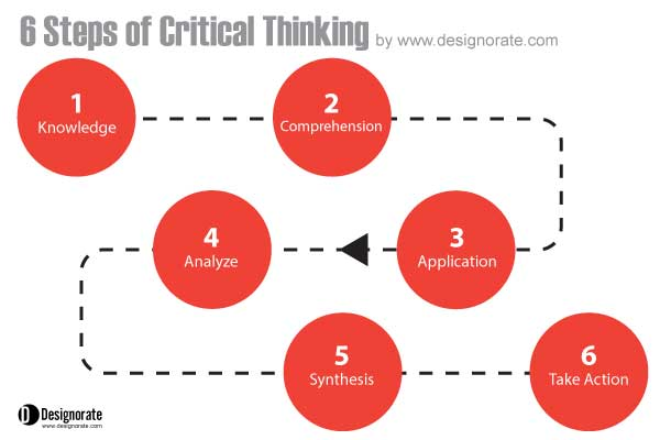 The order of the steps for the critical thinking process are as follows