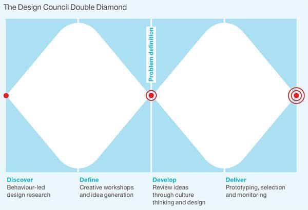 design council double diamond