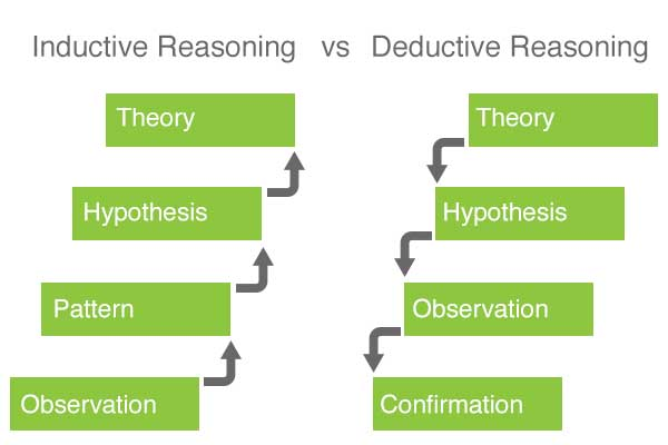 examples of inductive research Inductive reasoning is bottom-up reasoning check out some examples of inductive reasoning to see what this means.
