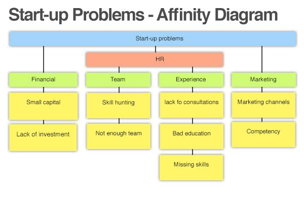 using the affinity diagram to organize ideasaffinity diagram