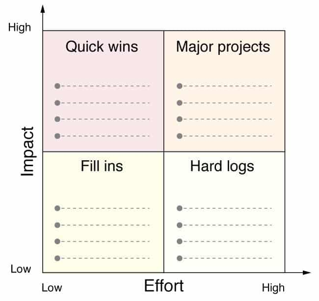 Time Management The Action Priority Matrix on Time Management Worksheet
