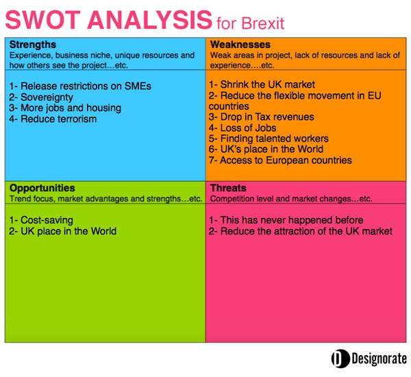 Swot Analysis For The UkS Brexit Decision To Leave The Eu