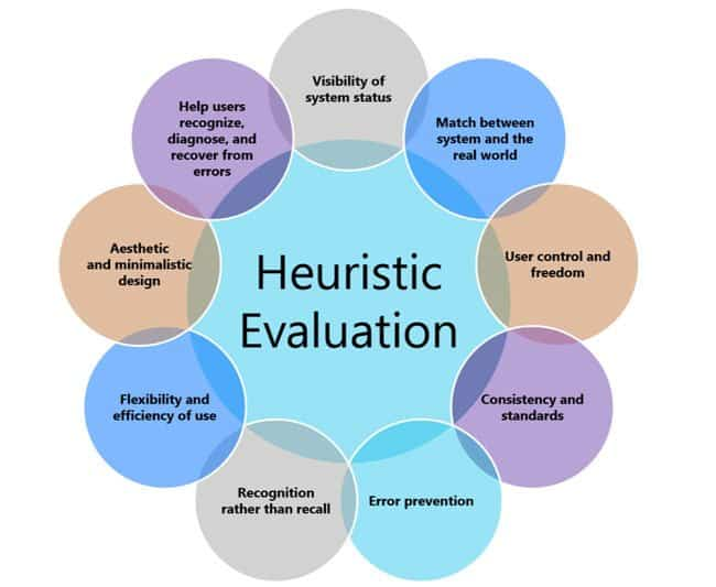 analysis of heuristic methods and decisional (ronald howard, 1965, decision analysis: applied decision theory) decision analysis is a logical procedure for the balancing of the factors that influence a decision the procedure incorporates uncertainties, values, and preferences in a basic structure that models the decision.