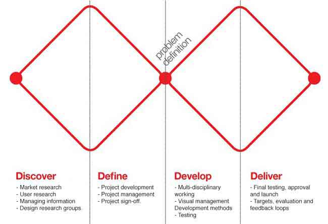 Double Diamond design thinking