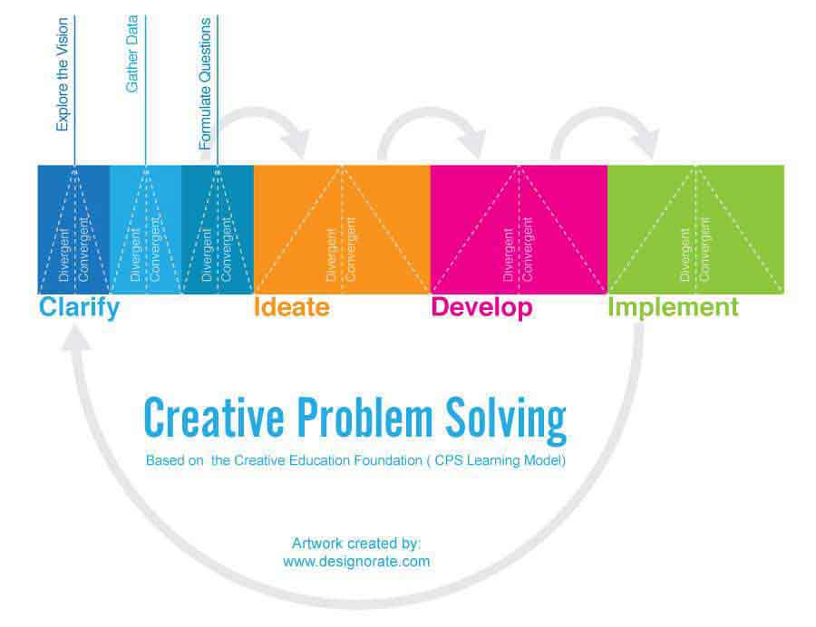 Creative problem solving and critical thinking