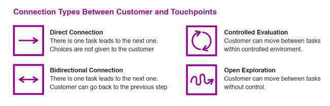 customer touch points