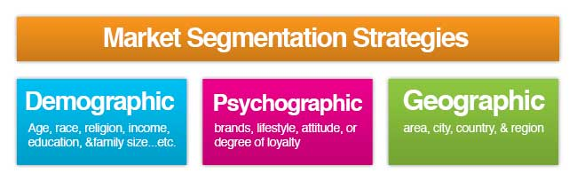 what is market segmentation  why is it important