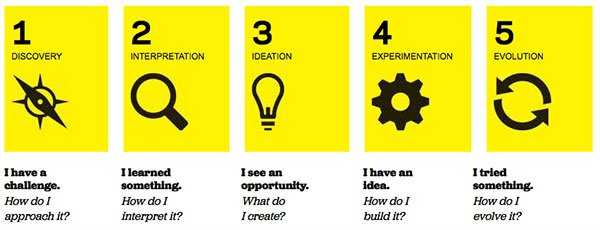 IDEO design thinking