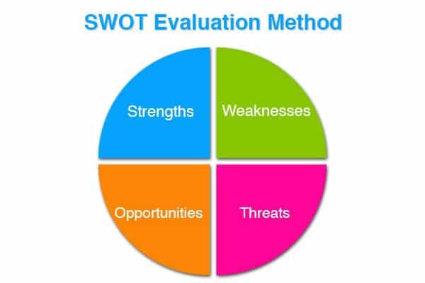 SWOT evaluation