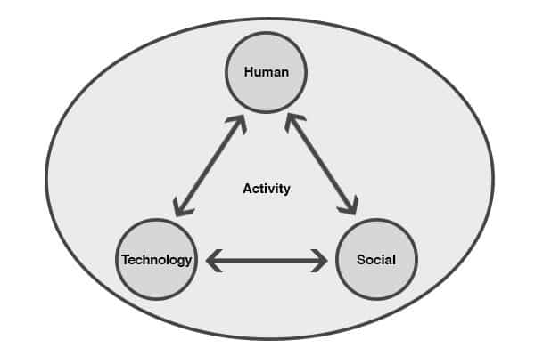 human centered design approach