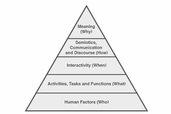 human centered design pyramid