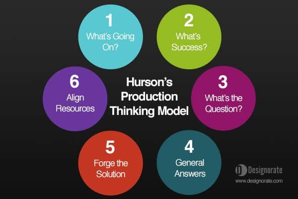 Hurson's Productive Thinking Model