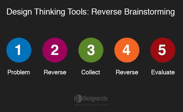 reversed brainstorming