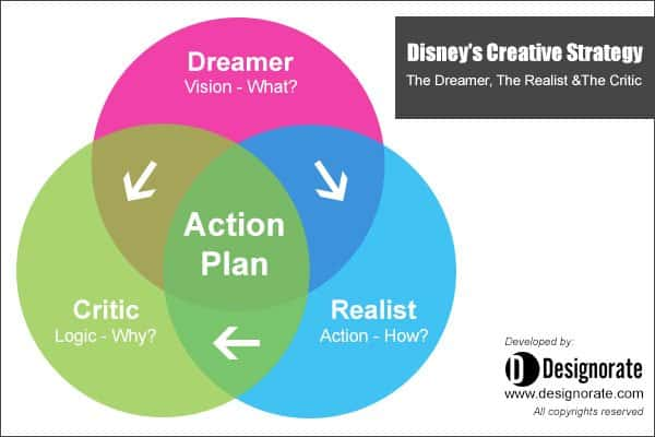 disney creative strategy