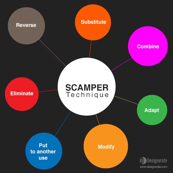 scamper creative thinking