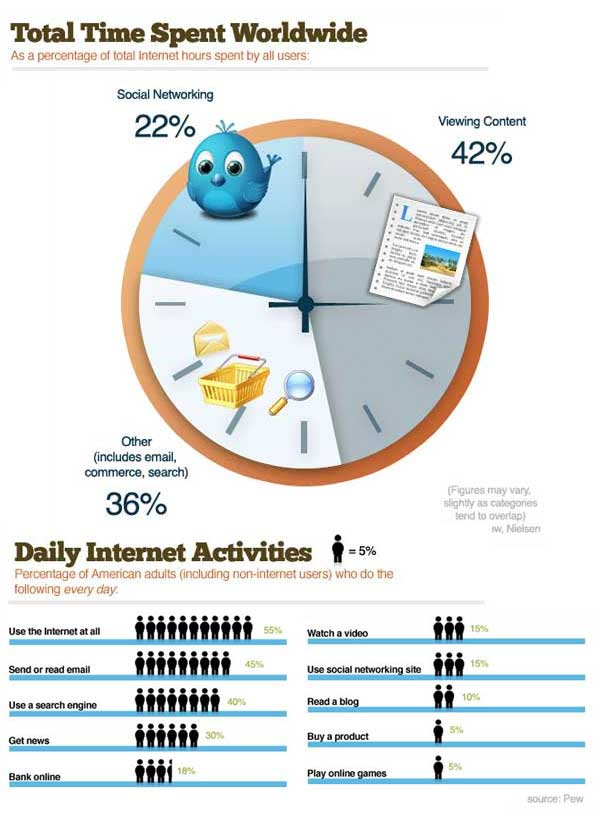 social media time waste