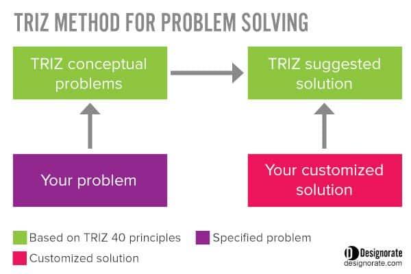 TRIZ method