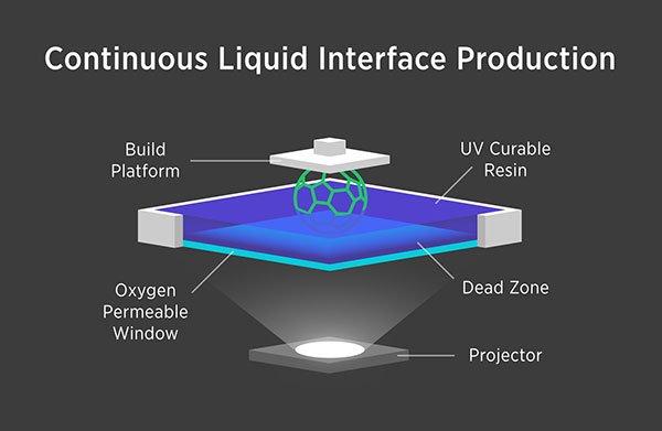 Continuous Liquid Interface