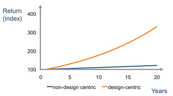 design-centric companies