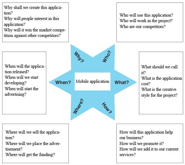 Exploring the questions using the Starbursting tool.