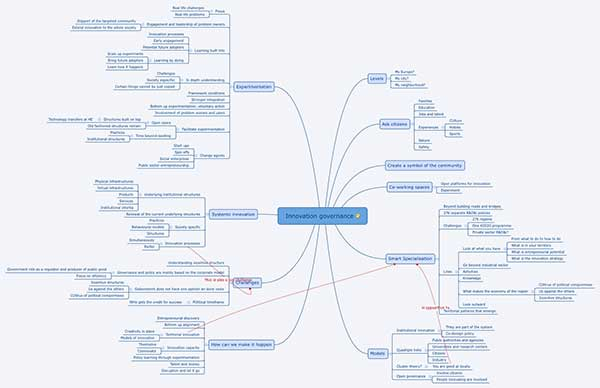 10 online mind mapping tools for designers xmind mind map ccuart Images