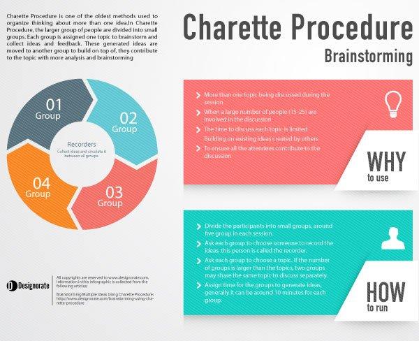 how to make a design process book
