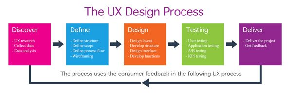 Five Reasons Behind a Failed UX Design Process