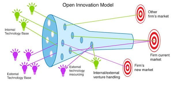 open innovation model