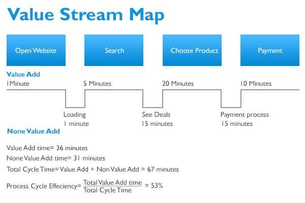 leann stream value essay Value stream mapping (vsm) is an important tool for implementing lean philosophy the concept of lean is a systematical approach to identify and eliminate waste through continuous improvement the value stream initiates at the concept and ends when delivered to customer.