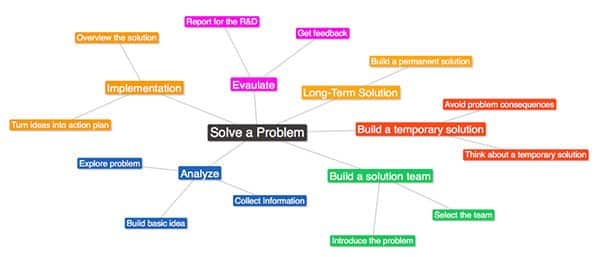 planning mind map