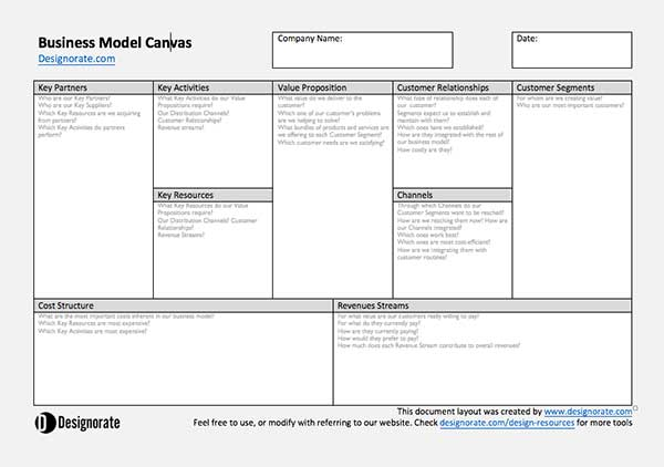 Download our free business model canvas template wajeb