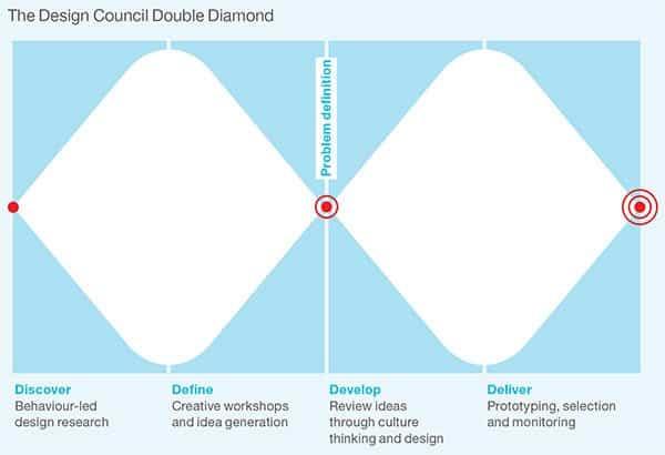 design council double diamond