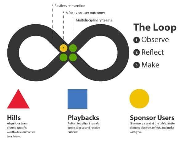 IBM design thinking