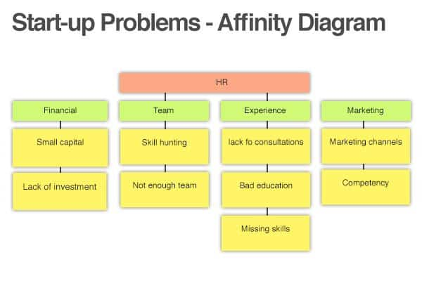 using the affinity diagram to organize ideas