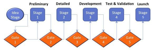 Stage-Gate process