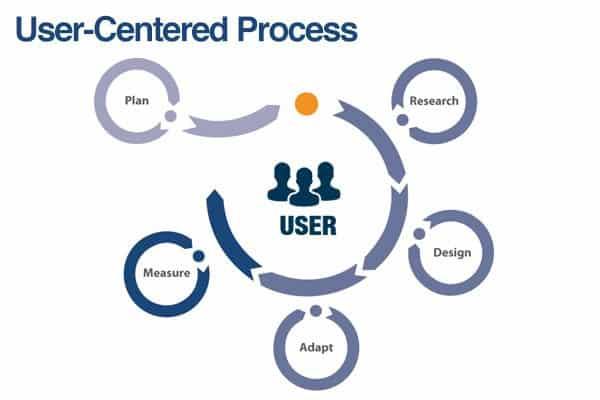 user-centered design