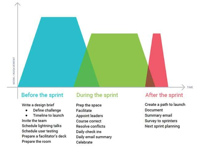 google design sprint timeline