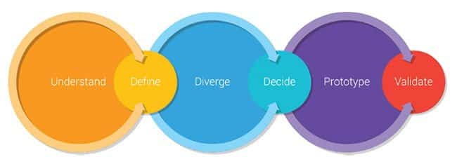 Practice Guide To Run A Google Design Sprint