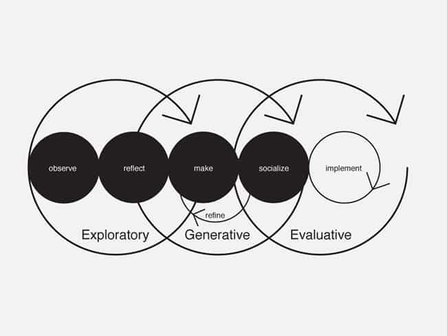 4 Service Design Tools to Focus on Consumers' Needs