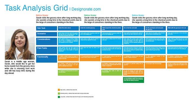 service design task analysis grid