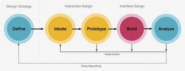 Zurb design thinking