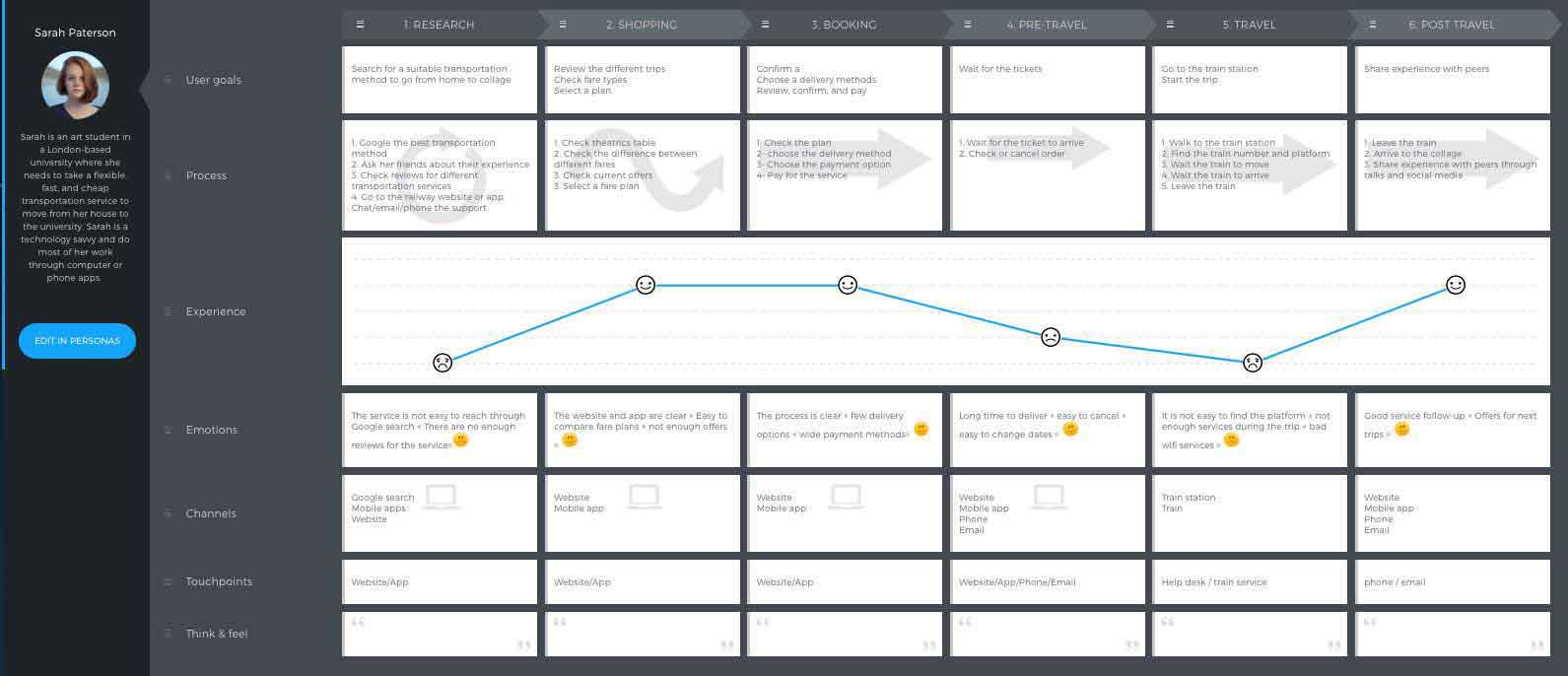 Visual Guide To The Customer Journey Mapping - Website user journey map