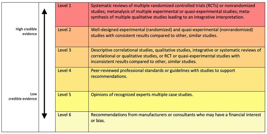 Evidence Based Digital Health Design