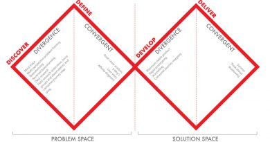 The Double Diamond Design Thinking Process and How to Use it